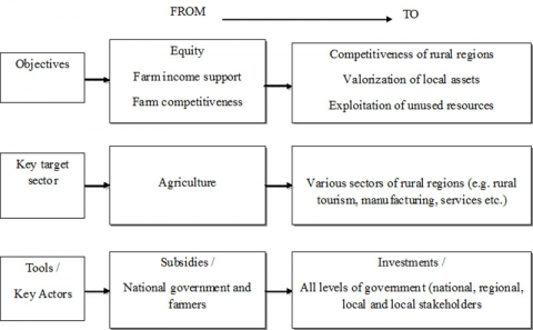 Fig. 1. From traditional approaches to a new paradigm of rural development policy