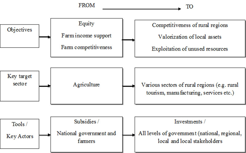 ICTs for rural development: potential applications and