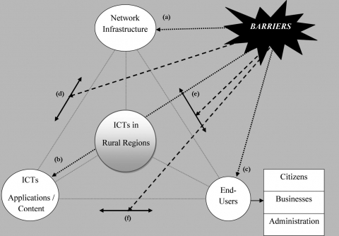 Fig. 3: Barriers appearing in the adoption /use of ICTs in rural regions