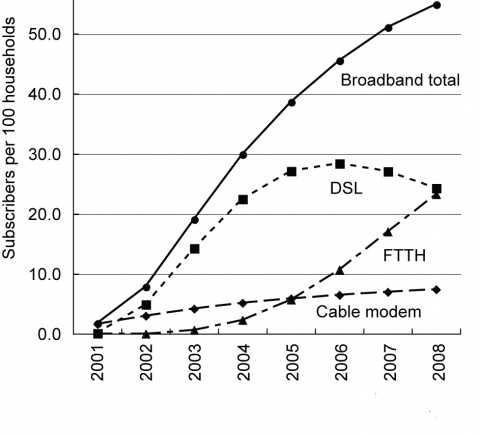 Figure 3. Diffusion of broadband subscribers in Japan (2001-2008)