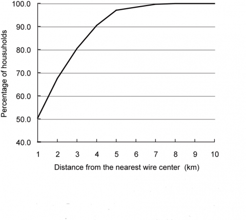 Figure 6. Percentage of the households available for DSL and distance from the nearest wire center