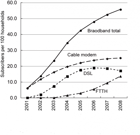 Figure 8. Diffusion of Broadband in Mie Prefecture (2001-2008)