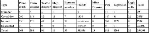 Table 1: Number and type of large disasters in the Netherlands (1945-2012)