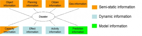 Figure 3: Overview of information categories which need to be available in the case of large-scale disasters