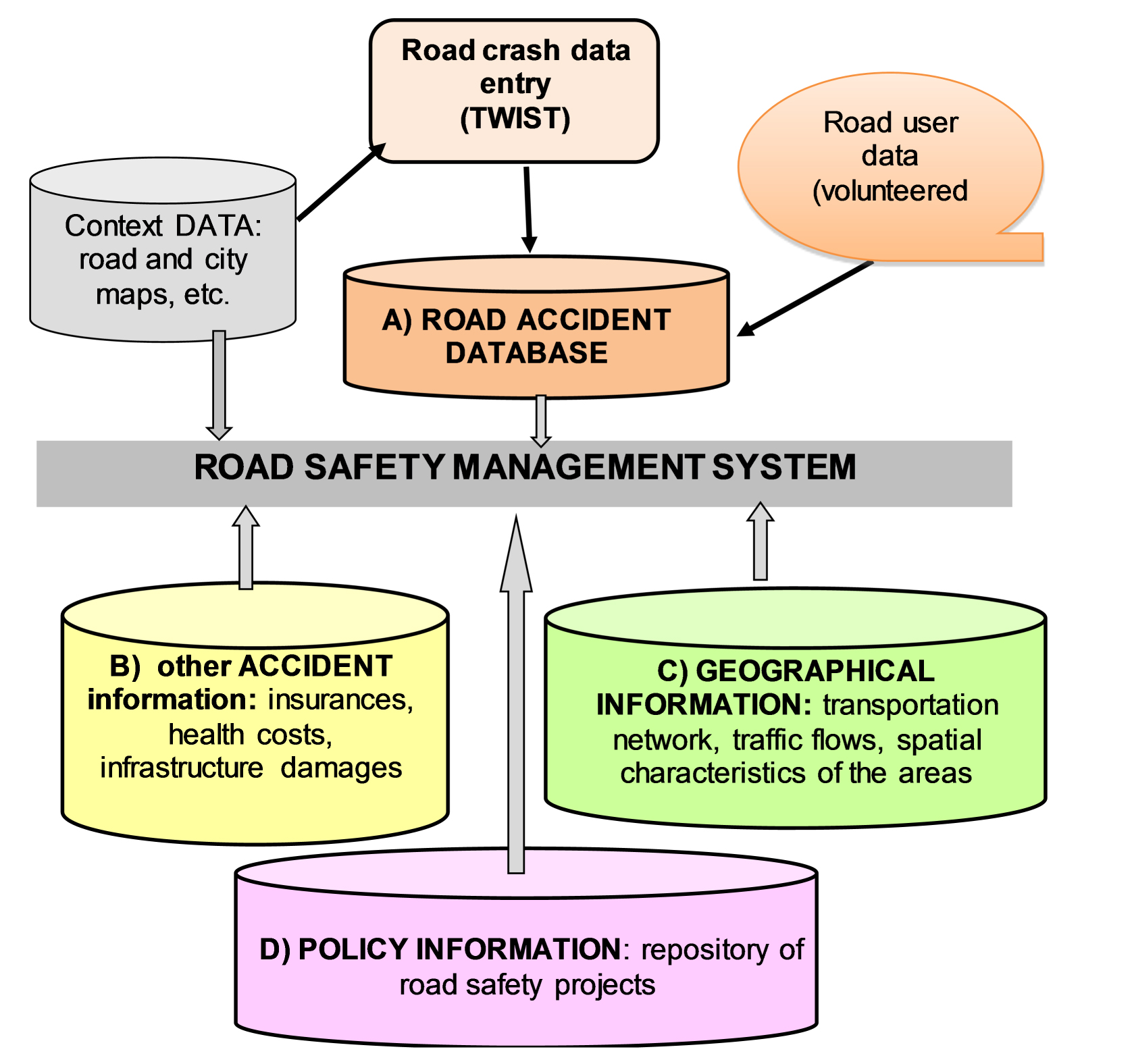 Monitoring Road Safety In An Information Wired Environment