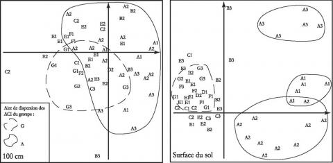 Figure 12 : Graphe des plans 1/2 ; distribution factorielle des ACI à 1 m et à la surface du sol ; observations de 7 h