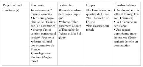 Tableau 2 : L'assise territoriale des projets (Source : Hochedez C., 2004, enquêtes)Territorial settings of the projects