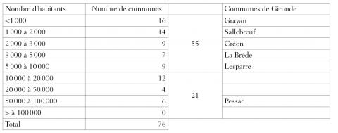 Tableau 1 : Les Villes-Rosières françaises en 1999French towns with a May queen in 1999