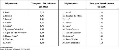Tableau 1 : Classement par ordre décroissant des créations d'associations pour 1000 habitants par départementDown ranking of association creations, per 1000 inhabitants, in France, by departements in 2000