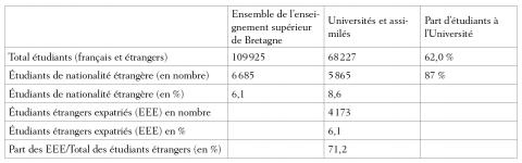 Tableau 1 : Les effectifs d'étudiants étrangers dans l'enseignement supérieur en Bretagne en 2004Number of foreign students in Higher Education in Brittany in 2004