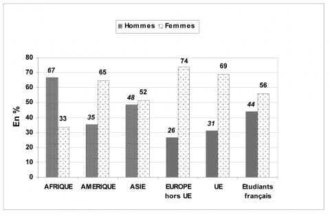 Figure 6 : Les étudiants étrangers mobiles en Bretagne par genre et par continent d'origine (Universités, 2005)Number of internationally mobile students in Brittany by gender and by continent of origin (Universities, 2005)