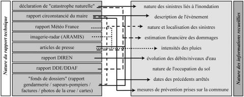 "Figure 5 : Nature des rapports techniques et des informations issues des dossiers « CatNat »Information and technical reports from the French ""CatNat"" files"