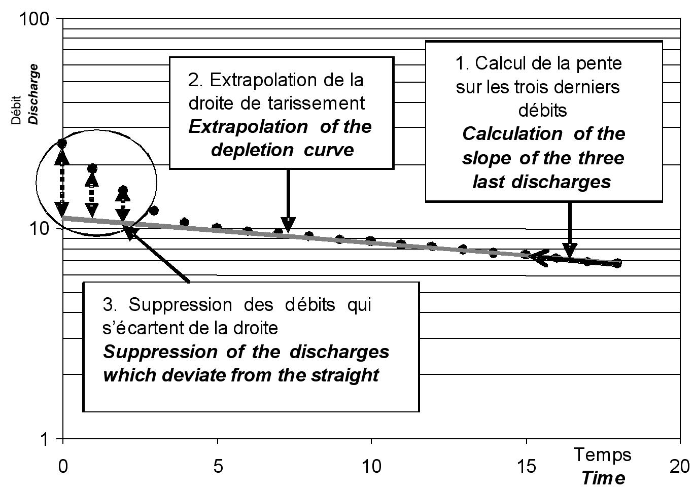Une Methode D Analyse Du Tarissement Des Cours D Eau Pour La