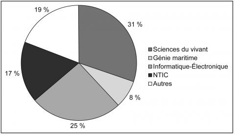 Figure 2 : Part (%) des établissements d'Atlanpole selon les spécialités du technopôle (fin 2004)Part (%) of plants located in Atlanpole according to specialities of the science park (end of 2004)