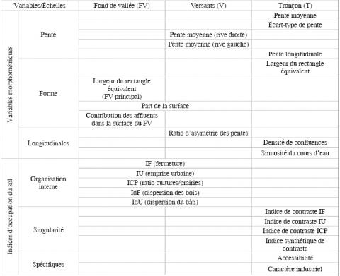 Tableau 1 : Liste des variables morphométriques et des indices d'occupation du sol.List of morphometric variables and land cover metrics.