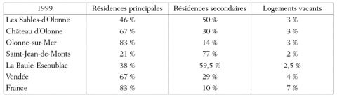 Tableau 2 : Une part plus ou moins importante de résidences secondairesA more or less important part of second homes
