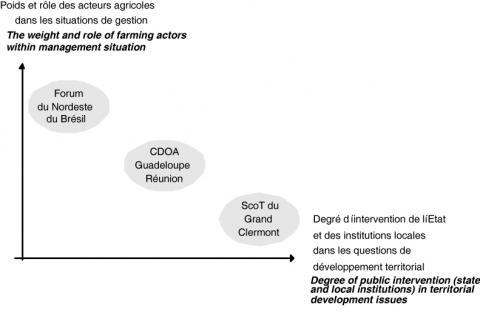 Figure 1 : Schéma de positionnement des dispositifs territoriauxThe positioning of territorial devices framework