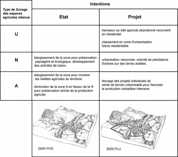 Les outils graphiques paysagers, révélateurs des enjeux agricoles, dans un Plan Local d'Urbanisme