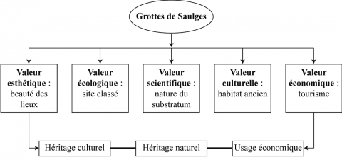 Figure 7 : Géomorphosite, modèle des cinq           valeurs autour de formes de relief. Une adaptation du modèle de           Reynard (2005). Application aux grottes de           SaulgesGeomorphosite, model of the five values around terrains.           An adaptation of the Reynard model (2005). Applied to the Saulges           caves