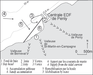 Figure 9 : Origine de l'accumulation de sable contre la jetée ouest de la Centrale EDF de PenlyOrigin of the sandy deposition against the EDF station occidental jetty of Penly