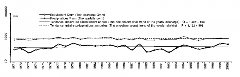 Figure 4 : Variations du nombre de jours de crues et d'étiages du Thouaret (1971-2000)The changes of the number of the days of floods and low water levels of the Thouaret, from 1971 to 2000