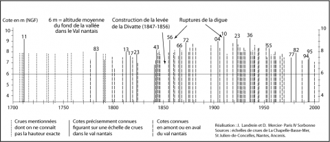 Figure 3 : Les principales crues de la Loire dans le Val nantais depuis le xviiie siècleMain floods of Loire River since 18th century in the Val nantais