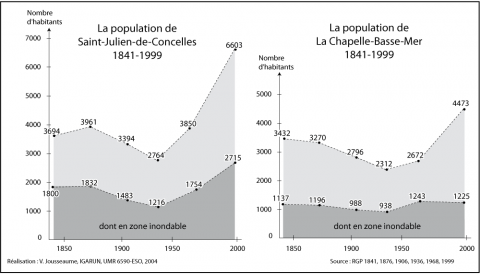 Figure 4 : Évolution de la population dans le Val nantaisEvolution of the population in the Val nantais
