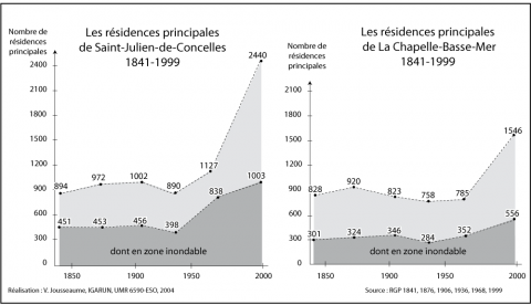 Figure 5 : Évolution du nombre des habitations dans le Val nantaisEvolution of the number of inhabitations of the Val nantais