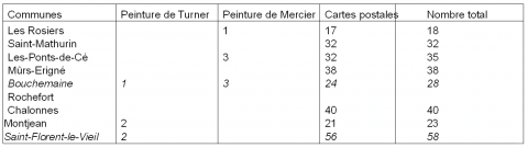 Tableau 1 – Les communes les plus représentéesThe most represented rural districts (number of pictures)