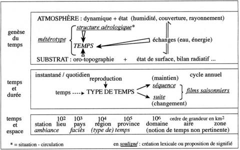 Figure 1 : Essai de rationalisation du concept de type de temps