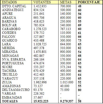 Las Elecciones Presidenciales En Venezuela 2006