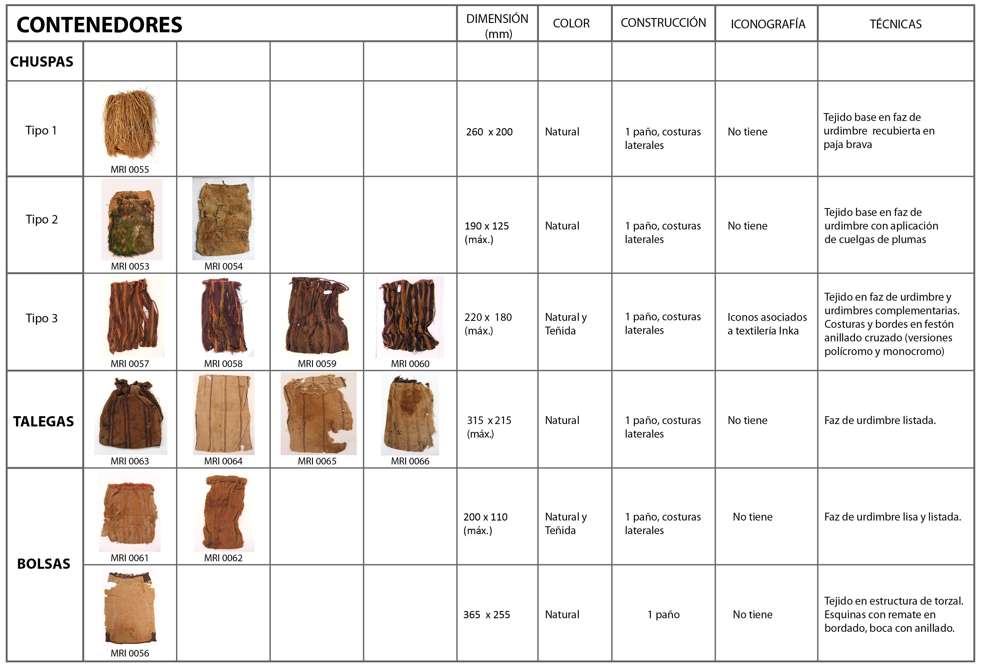 Vestimenta de mujeres en la nobleza Inca. Ajuar textil en el ...