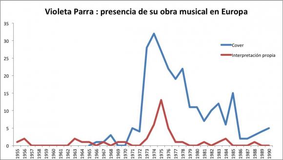 Recepción Y Apropiación Estética De La Obra Musical De