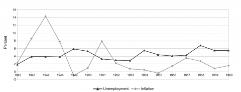 Inflation and unemployment in the US, 1945-1960