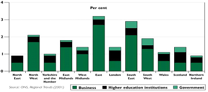 Figure 1: R&D Spending in the UK, 2000