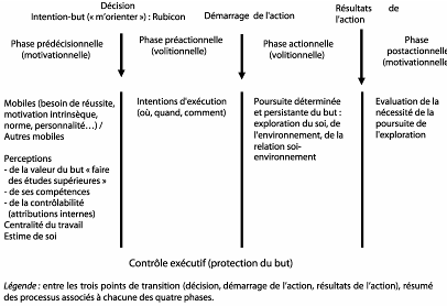 Des Intentions Aux Actes La Volition En Conseil En Orientation