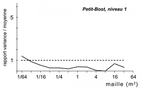 Figure 16 - Diagramme de Whallon pour le niveau 1 de Petit-Bost.Figure 16 - Whallon's diagram for level 1, Petit-Bost.