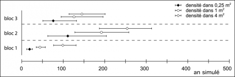 Figure 18 - Nombre d'années de solifluxion simulée nécessaire à l'obtention d'une concentration d'objets par mètre carré comparable à celles des remontages de Petit-Bost.Figure 18 - Number of years of solifluction needed to obtain by simulation artefact concentrations / m2 similar to those of the reffitings at Petit-Bost.