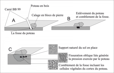 Fig. 5 - Explication schématique de la formation des assemblages pédosédimentaires caractérisant le support du bloc de pierre dans le carré BB99Fig. 5 - Schematic explication of pedosementar horizon formation caracterizing the stone support in BB99