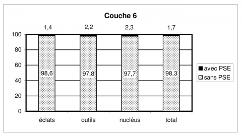Figure 25 - Répartition en pourcentage de la percussion sur enclume dans l'assemblage de la couche 6Figure 25 - Percentage breakdown of bipolar-on-anvil percussion in layer 6 industry