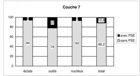 Figure 26 - Répartition en pourcentage de la percussion sur enclume dans l'assemblage de la couche 7Figure 26 - Percentage breakdown of bipolar-on-anvil percussion in layer 7 industry