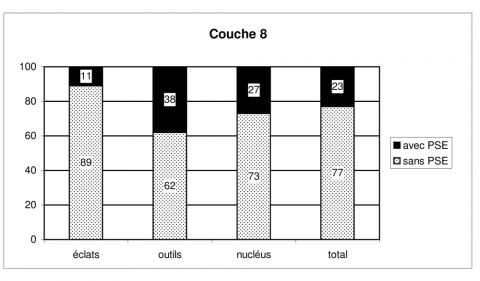 Figure 27 - Répartition en pourcentage de la percussion sur enclume dans l'assemblage de la couche 8Figure 27 - Percentage breakdown of bipolar-on-anvil percussion in layer 8 industry