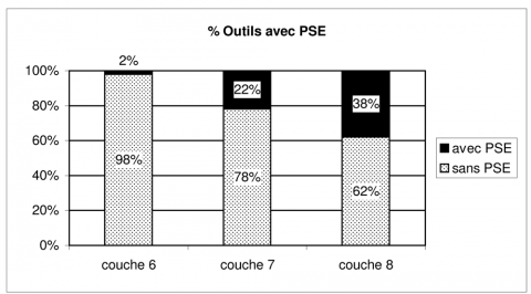 Figure 28 - Pourcentage des outils avec percussion sur enclumeFigure 28 - Percentage of the tools with bipolar-on-anvil percussion