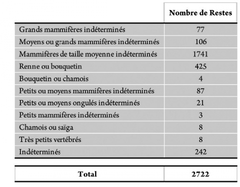 Tableau 7 - Représentation des différents taxons identifiés (classement par classe de taille).Table 7 - Number of remains of identified species (ranked by body size).