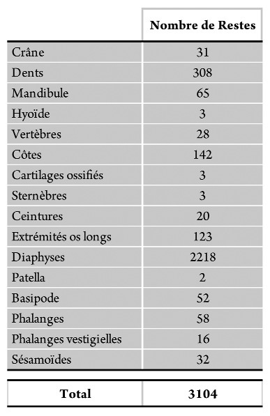 Tableau 8 - Fréquence des parties anatomiques toutes espèces confondues.Table 8 - Frequencies of anatomical parts for all species together.