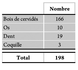 Tableau 10 - Matières dures d'origine animale travaillées (y compris fragments de bois de renne sans trace a priori).Table 10 - Osseous industry (with fragments maybe unworked).