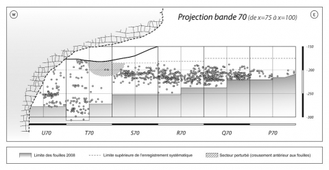 Figure 4 - Projection sagittale de l'ensemble du matériel côté dans les deux secteurs (bande 70, X =75-100).Figure 4 - Sagittal view of recorded remains in the two sectors (band 70, X=75-100 cm).