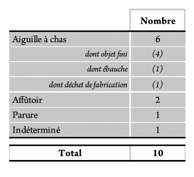 Tableau 13 - Os. Catégories techniques et fonctionnelles.Table 13 - Worked bones. Technical and functionnal categories.
