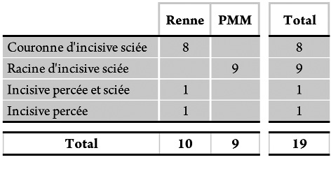 Tableau 14 - Dent - Déterminations anatomique, spécifique et catégories techniques et fonctionnelles.Table 14 - Teeth. Anatomical and specific attributions, technical and functionnal categories.