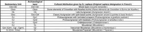 (PDF) Defining the earliest Aurignacian in the Swabian Alp ...